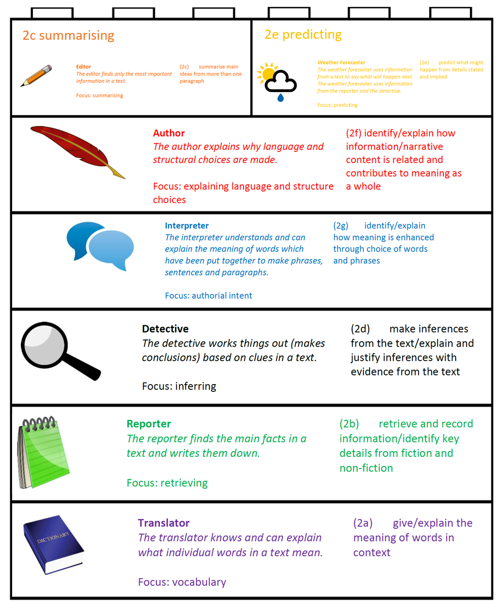 the instructional model learning goals and success criteria