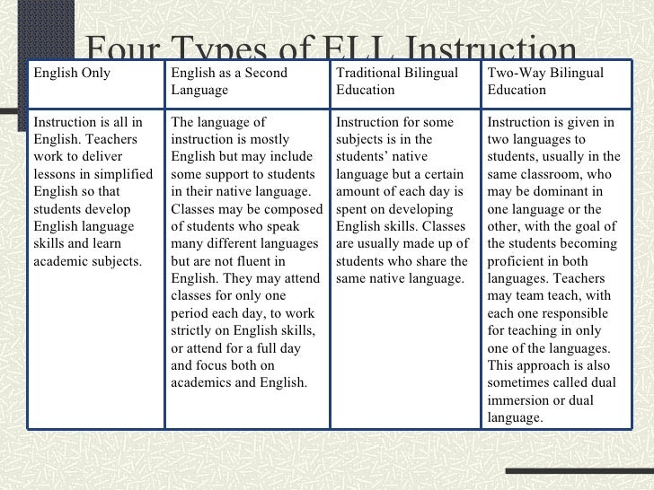 esl pullout sheltered instruction and bilingual education