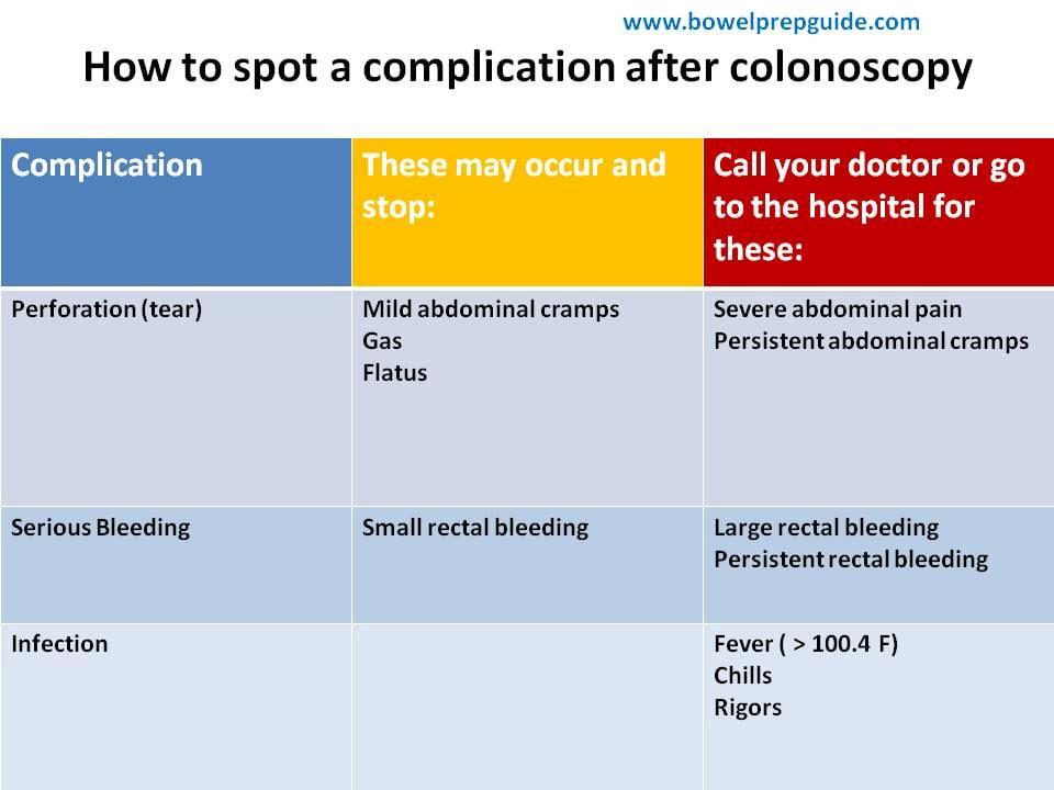 post colonoscopy care instructions