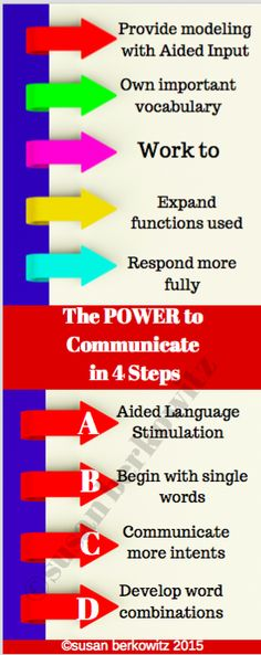 technology-aided instruction and intervention